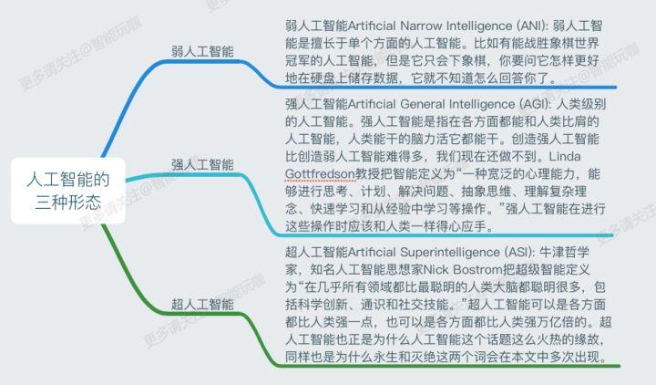什么是人工智能?