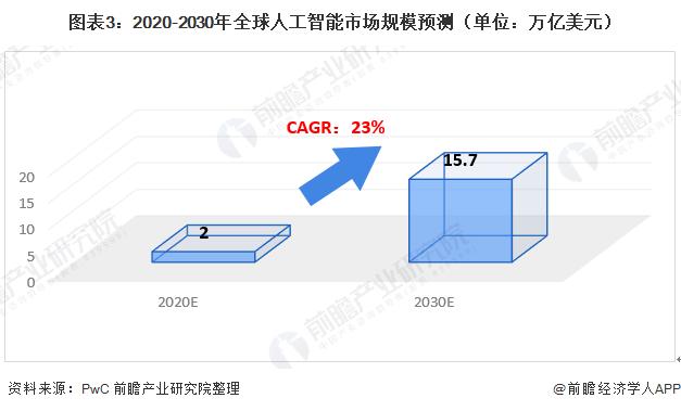 2020年全球人工智能市场规模与发展前景分析