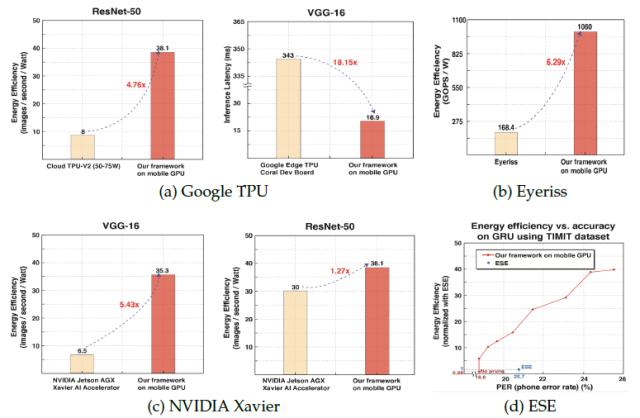 性能超越GPU、FPGA,华人学者提出软件算法架构加速AI实时化