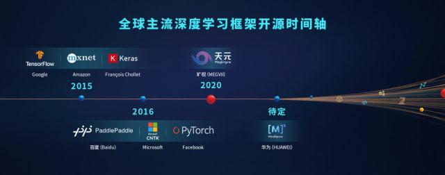 AI开源平台助力新基建,中国有哪些开源玩家?