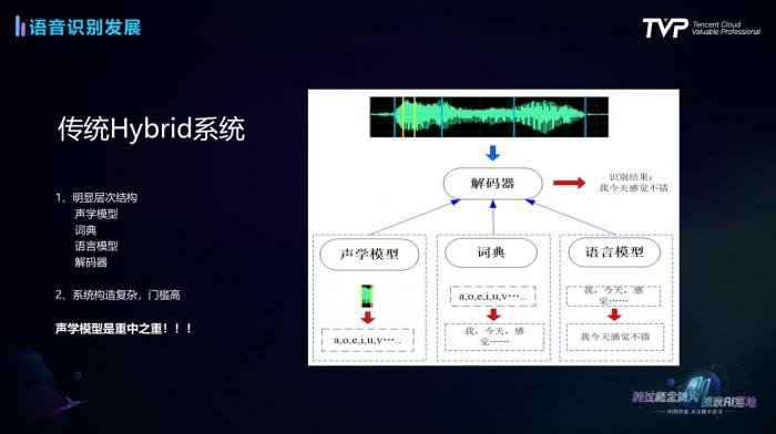语音识别技术发展史与行业最佳实践全解析