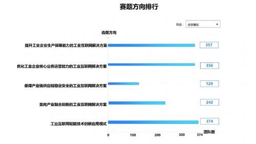 报名结束!第二届中国工业互联网大赛区域赛初赛火热开启