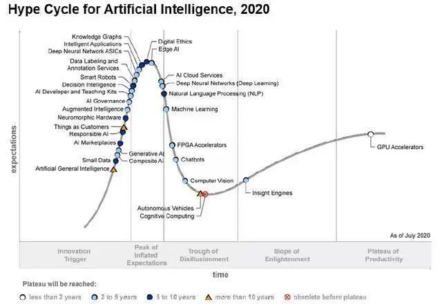 Gartner:人工智能2018-2020年成熟度曲线分析,哪些技术消失了?哪些成熟了?