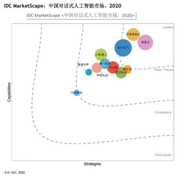 IDC发布中国对话式人工智能厂商评估报告,百度智能云处领导者地位