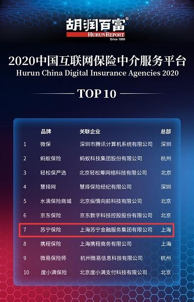 胡润发布2020中国互联网保险中介平台Top10 苏宁保险上榜