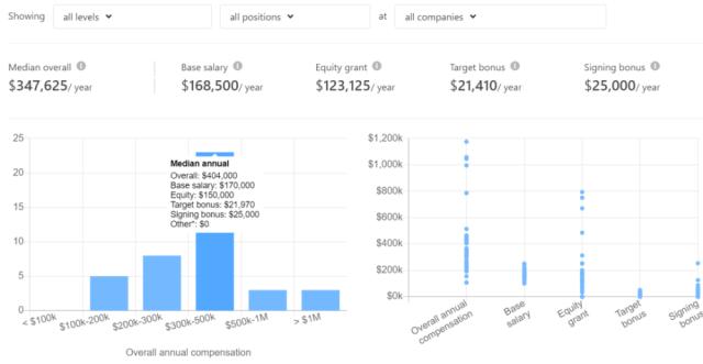 AI薪酬大起底:美国研究科学家百万$,国内应届博士八十万 起