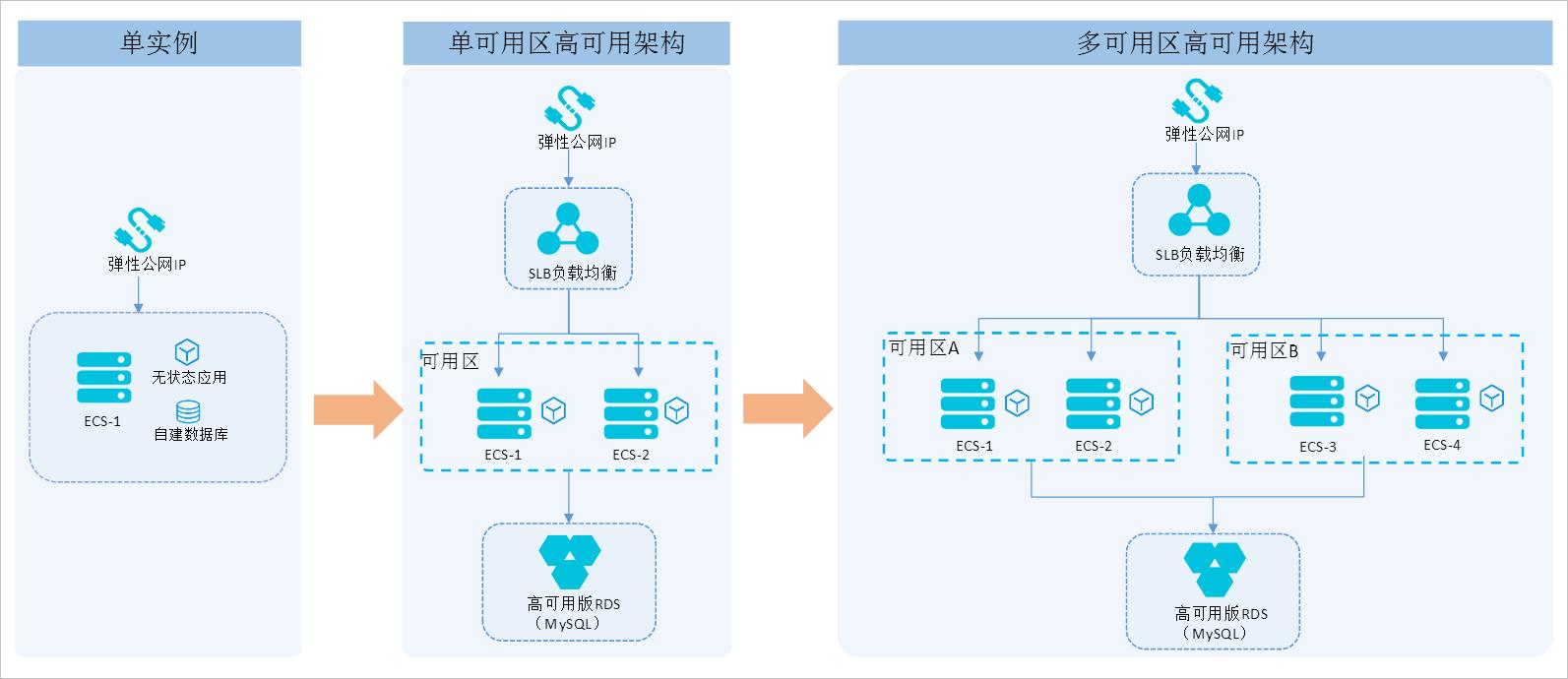 云服务器运维服务之为您搭建服务器高可用架构