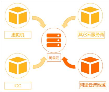 云服务器运维服务之服务器迁移服务