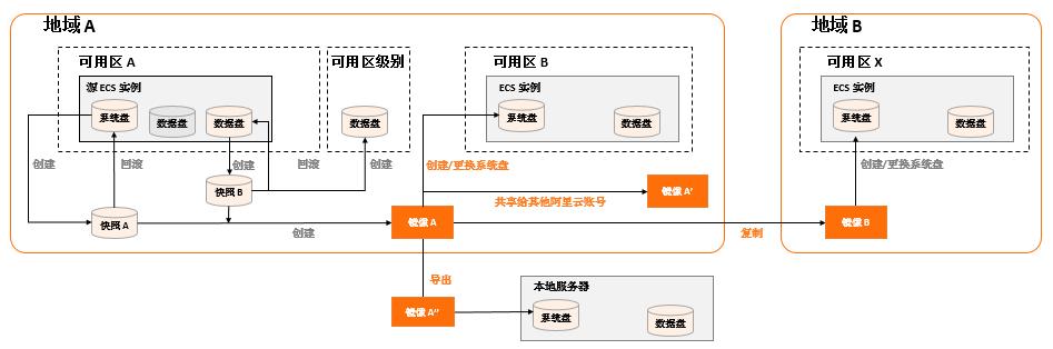 云服务器运维服务之云服务器的基本配置和日常管理