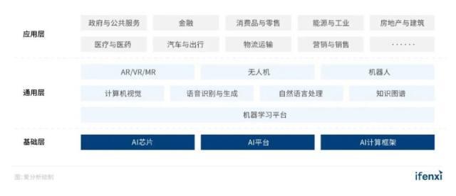 2020爱分析中国人工智能厂商全景报告征集