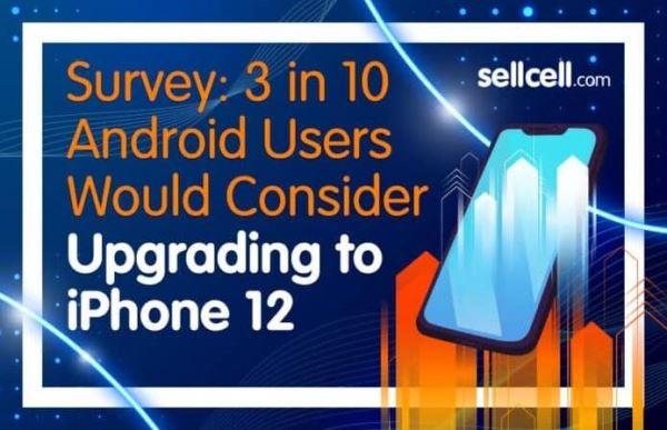 美国二手商用户调查,近三成 Android 用户考虑入手 iPhone 12