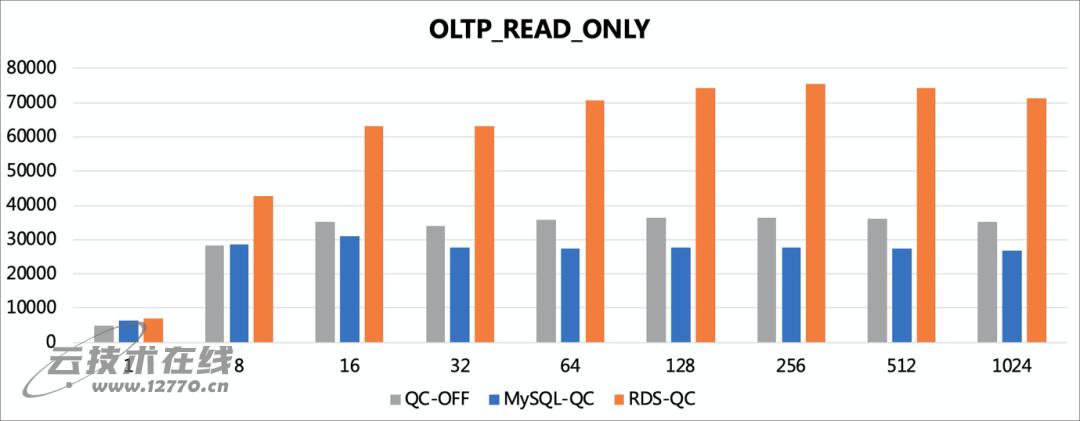 云数据库Mysql的查询加速技术Fast Query Cache