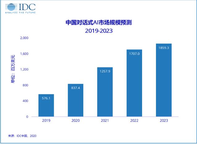 IDC:中国对话式AI市场规模预计在2023年达到约18.6亿美元