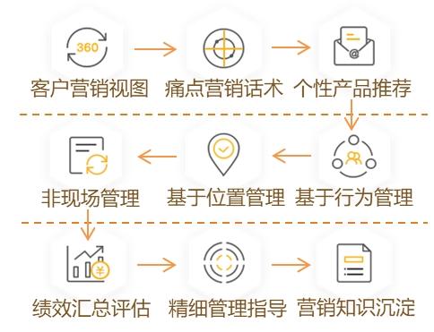 """苏宁金融""""金掌柜""""赋能双十一金融营销末梢数字化升级"""
