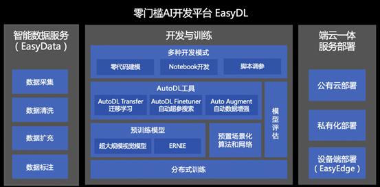 从谷歌AutoML到百度EasyDL,AI大生产时代,调参师不再是刚需