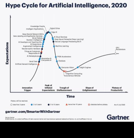 生成性AI入选Gartner 2020人工智能技术成熟度曲线报告
