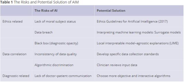 """BIOI最新速递:是什么,在 """"阻碍""""医疗人工智能 """"替代""""人类?"""