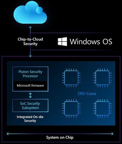 微软正式发布 Win10 PC Pluton 安全芯片:内置于 CPU 中 恋曼秀