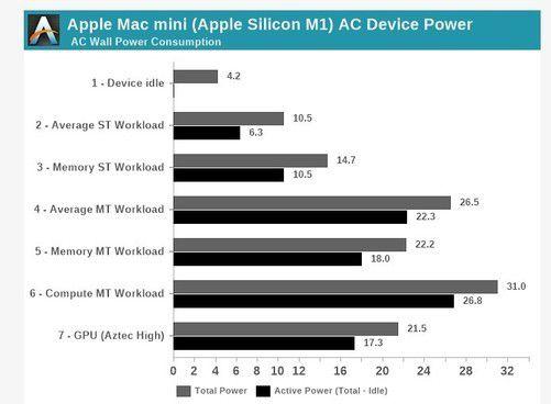 苹果 M1 Mac功耗测试:待机4W满载31W 请注意是整机 得一书店