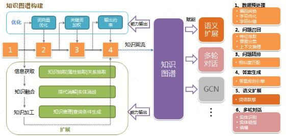 """苏宁金融科技运用知识图谱提升""""千言""""客服机器人效能"""