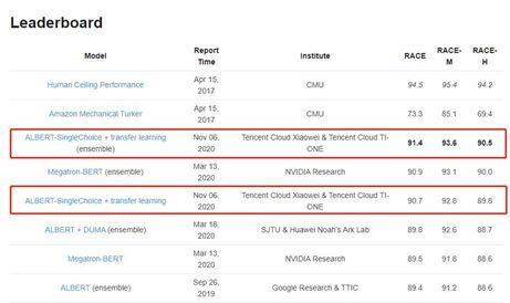 腾讯云小微&腾讯云TI-ONE联合团队获RACE 数据集深层阅读理解冠军