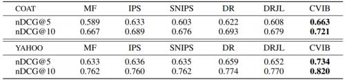 天衍实验室推荐系统纠偏方法论文入选NeurIPS-2020