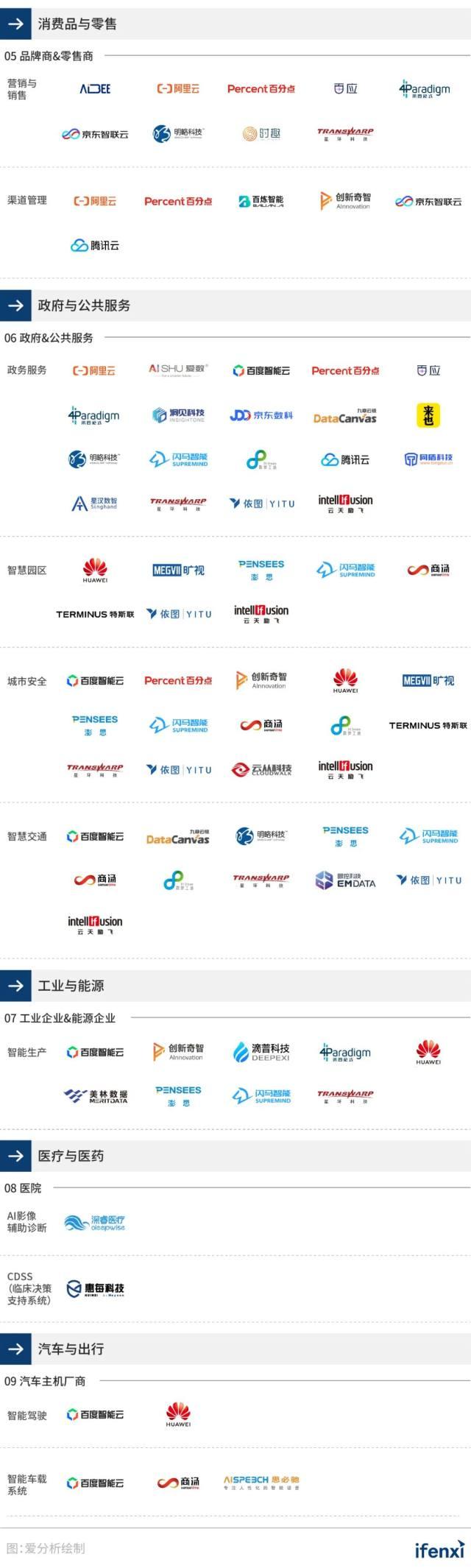 2020爱分析中国人工智能厂商全景报告|爱分析报告