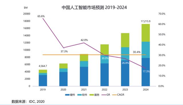 中国AI算力占全球三成!IDC 最新报告解读,算力仍是AI发展最强推力
