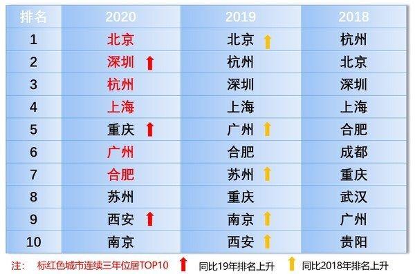 2020人工智能新一线城市揭榜,北深杭沪渝位列前五|美通社