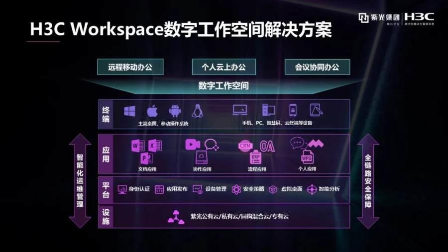 """""""云+屏""""牵引""""极简工作""""新时代,新华三发布H3C Workspace数字工作空间"""