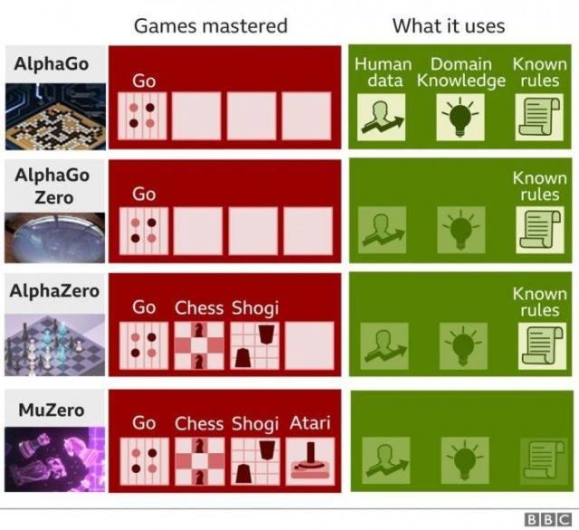 DeepMind突破:没有预设规则也能掌握围棋、Atari等