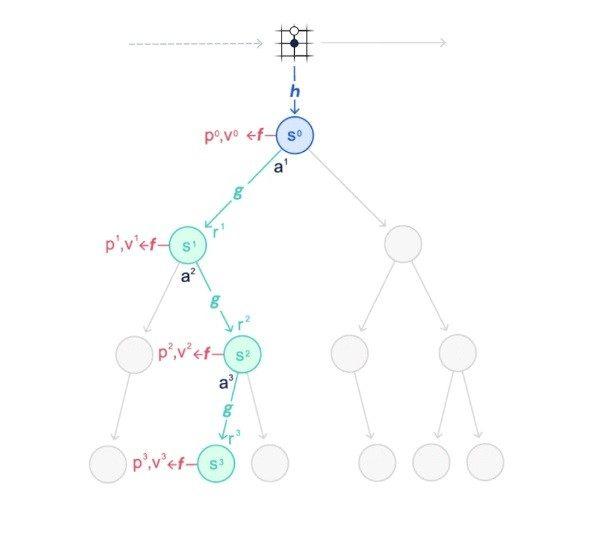 谷歌 DeepMind MuZero 人工智能可以不学规则掌握游戏