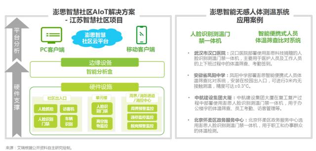 艾瑞2020中国AI产业研究报告发布:澎思科技获评AIoT领域标杆企业