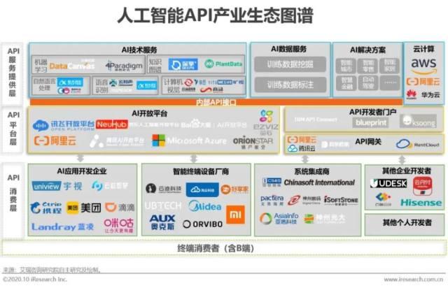 2020年中国人工智能时代的API经济研究报告