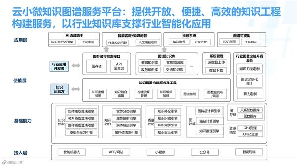 腾讯云小微获首批知识图谱产品认证,加速AI交互能力升级
