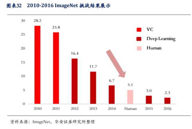 人工智能产业深度报告:赛道清晰,红利兑现,有望实现戴维斯双击