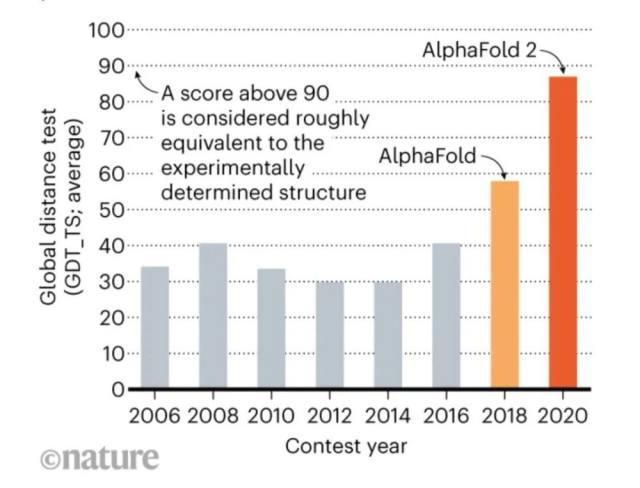人工智能十年回顾:CNN、AlphaGo、GAN……它们曾这样改变世界