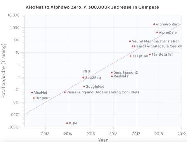 一篇论文引发的AI芯片革命!这次真想要了摩尔定律的命