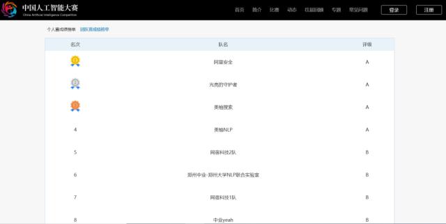 中国人工智能大赛战绩出炉:美柚斩获A级证书 前四强占得两席