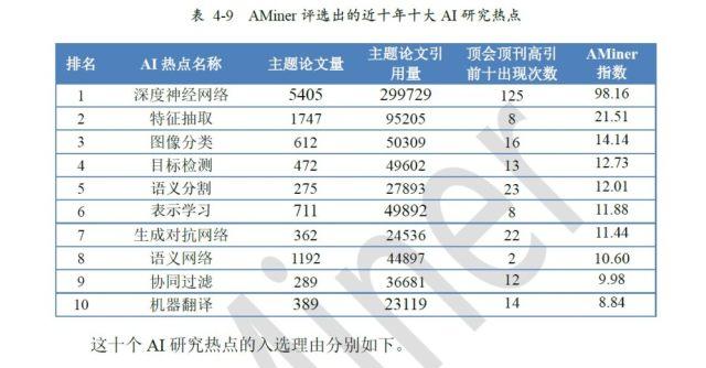 清华人工智能发展报告:过去十年中国AI专利申请量全球第一