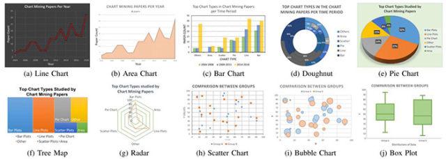 人工智能技术提取复杂图表信息 中国实力获国际认可