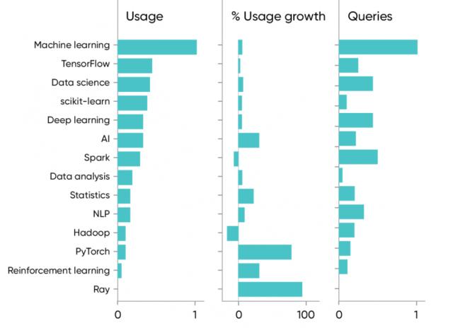 AI 告别炒作,Java 0 增长,2021 技术路在何方?