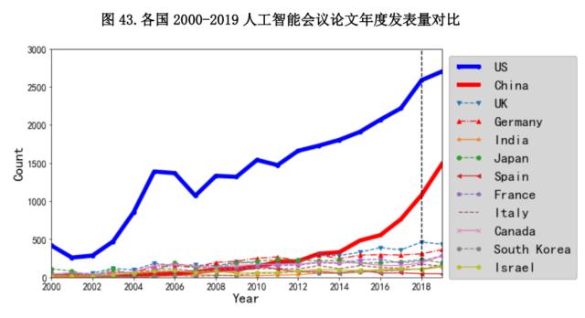 最新中国AI指数报告:初创企业总投资增势强,早期投资量大