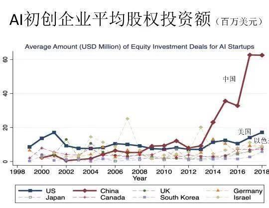 中国AI总投资增速世界第一,但企业数量远低于美国