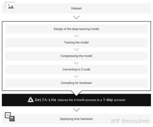 扒一扒被评为日本10大人工智能方向的初创企业