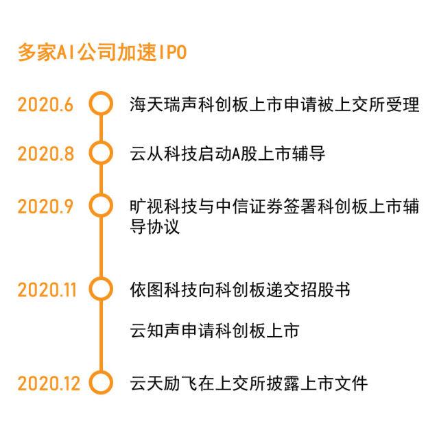 AI领域再迎利好,2021或成行业IPO大年,戴维斯双击会来吗?
