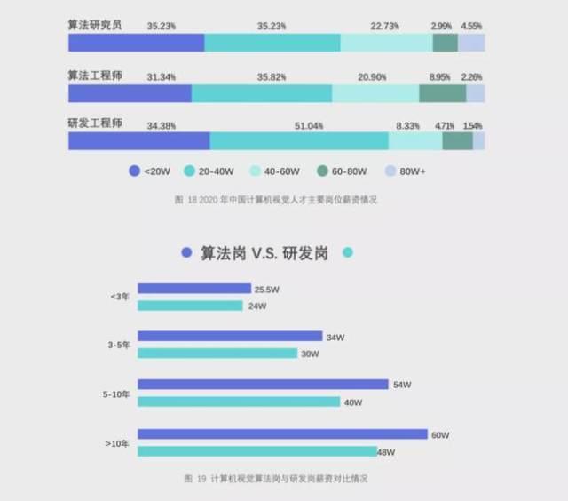 2020中国计算机视觉人才调研:算法岗年薪三十多万,急需AI产品经理