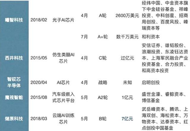 未来5年中国人工智能芯片行业预测分析
