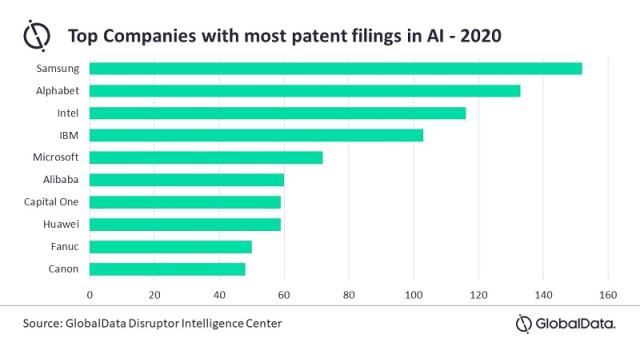 2020全球Top10 AI专利公司:美国过半,中国仅占两席