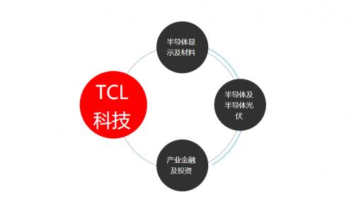 TCL华星将参展DIC 2021:三大产业群布局完毕,半导体领域全球战略开局得利